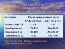 КЛАСИФІКАЦІЯ ГІПЕРТЕНЗІЇ ПО РІВНЮ АРТЕРІАЛЬНОГО ТИСКУ ВІДПОВІДНО З РЕКОМЕНДАЦ...