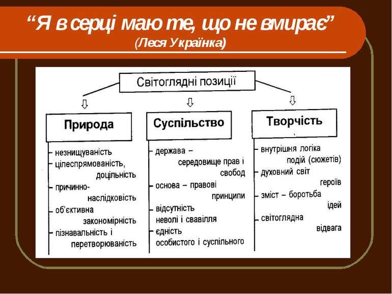 """""""Я в серці маю те, що не вмирає"""" (Леся Українка)"""
