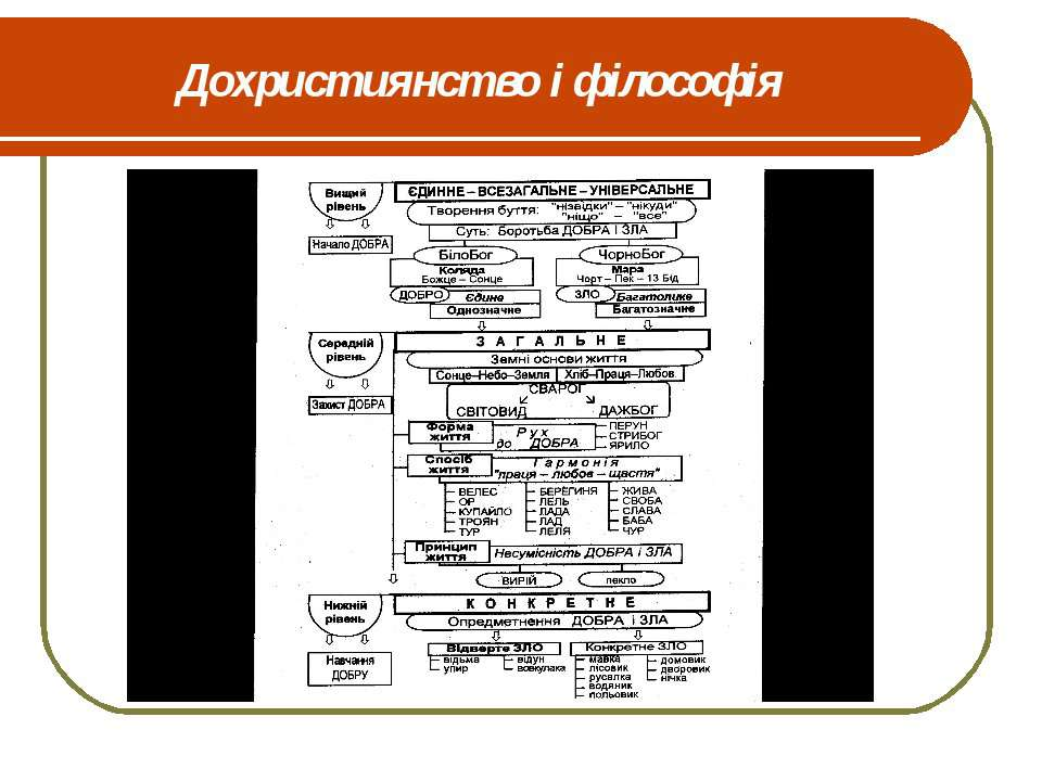 Дохристиянство і філософія