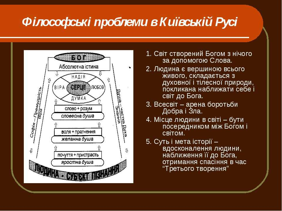 Філософські проблеми в Київській Русі 1. Світ створений Богом з нічого за доп...