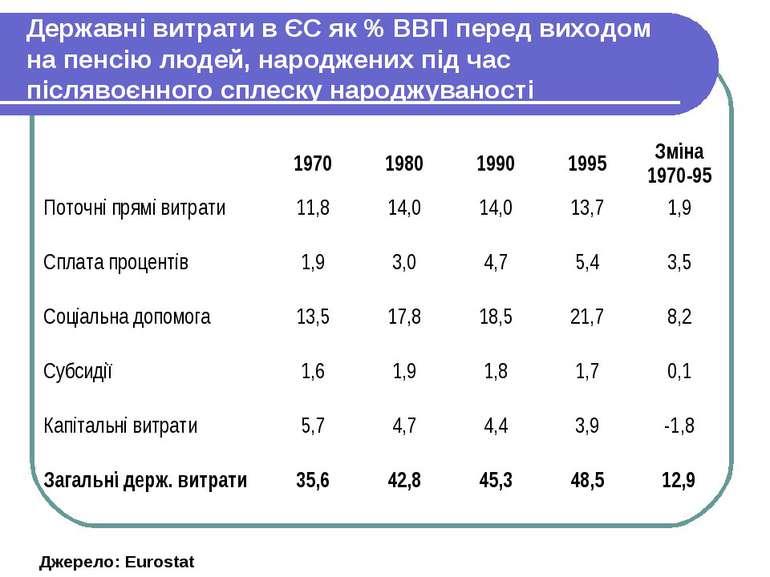 Державні витрати в ЄС як % ВВП перед виходом на пенсію людей, народжених під ...