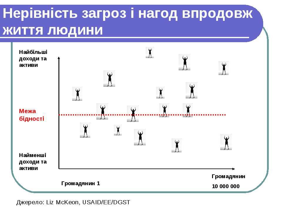 Громадянин 1 Громадянин 10 000 000 Найменші доходи та активи Найбільші доходи...