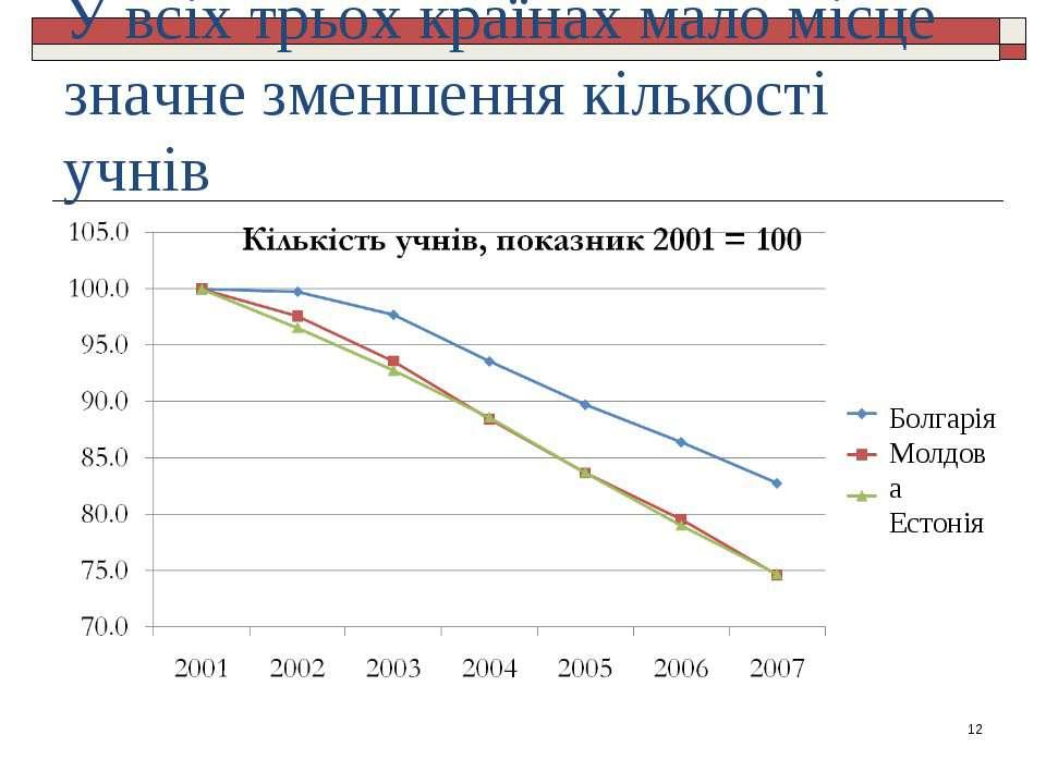 У всіх трьох країнах мало місце значне зменшення кількості учнів * Болгарія М...