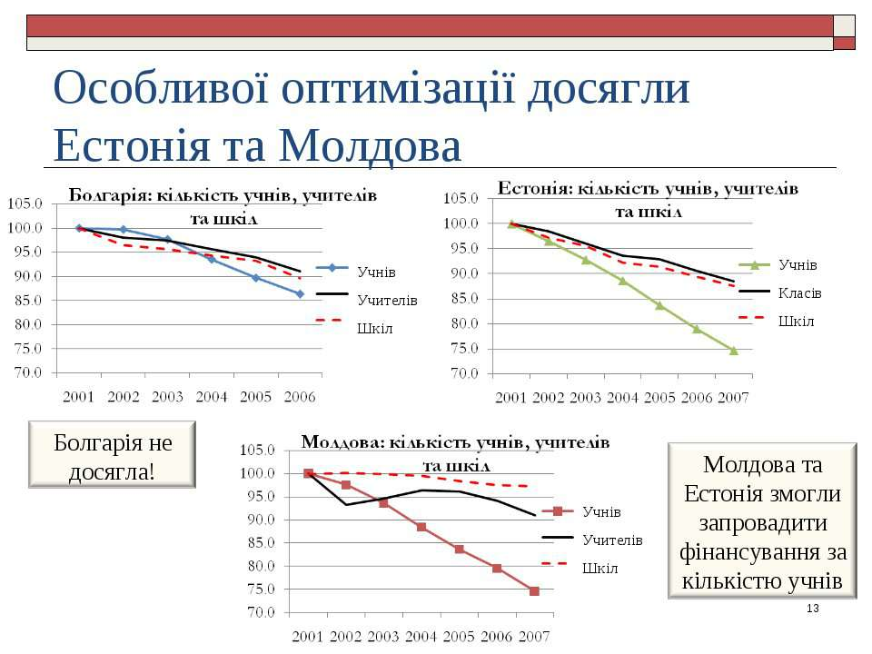 Особливої оптимізації досягли Естонія та Молдова * Учнів Учителів Шкіл Учнів ...