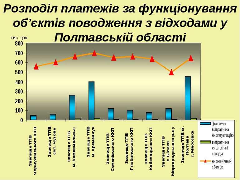 Розподіл платежів за функціонування об'єктів поводження з відходами у Полтавс...