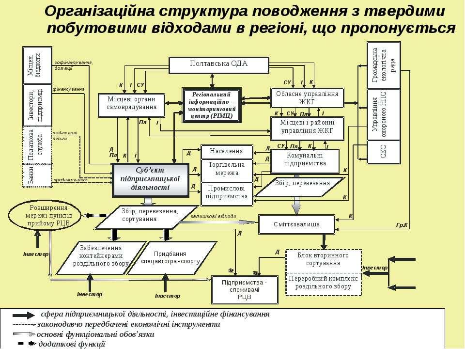 Організаційна структура поводження з твердими побутовими відходами в регіоні,...