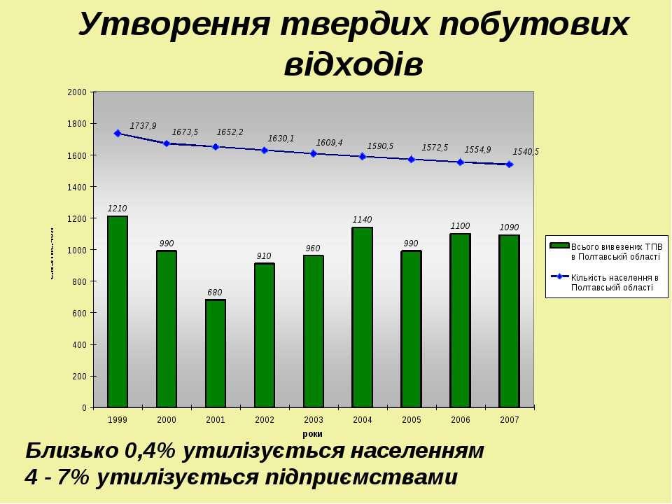 Утворення твердих побутових відходів Близько 0,4% утилізується населенням 4 -...