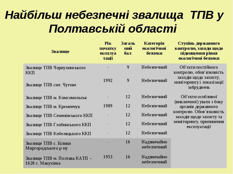 Найбільш небезпечні звалища ТПВ у Полтавській області