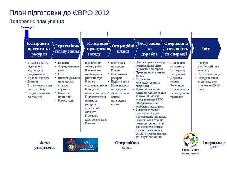 План підготовки до ЄВРО 2012 Попереднє планування Вимоги УЄФА, підготовка від...
