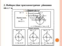2. Найпростіше тригонометричне рівняння sin x = a.