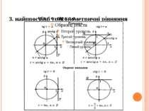 3. найпростіші тригонометричні рівняння tg x = a , ctg x = a