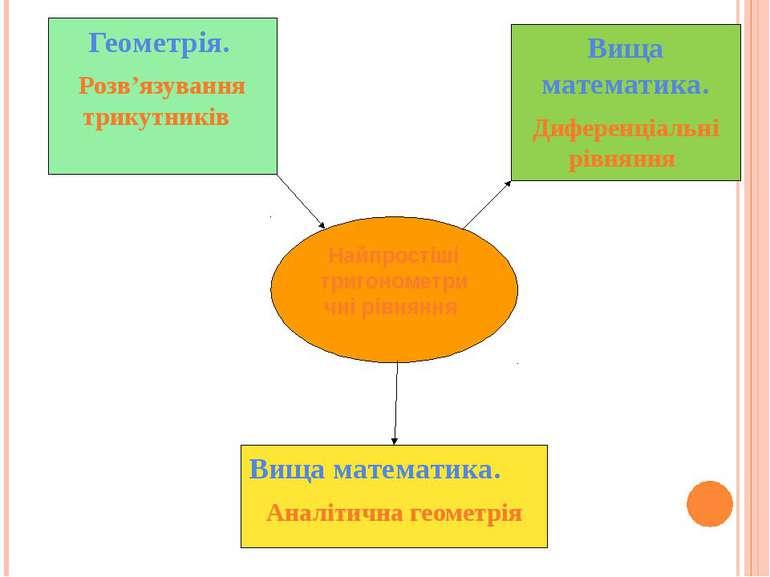 Геометрія. Розв'язування трикутників Найпростіші тригонометричні рівняння Вищ...