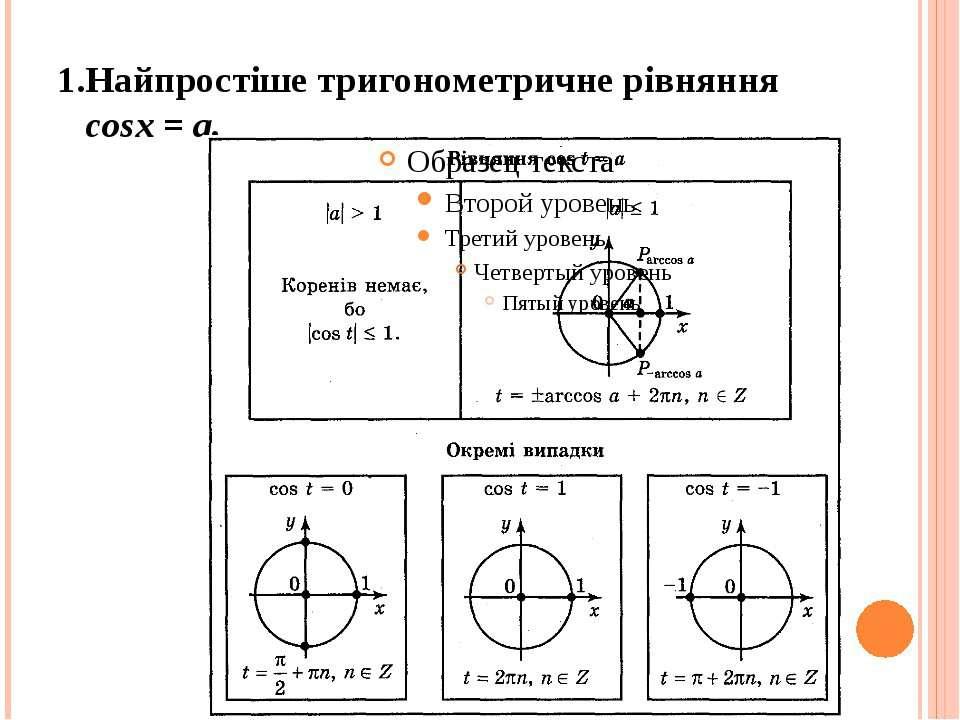 1.Найпростіше тригонометричне рівняння cosx = а.