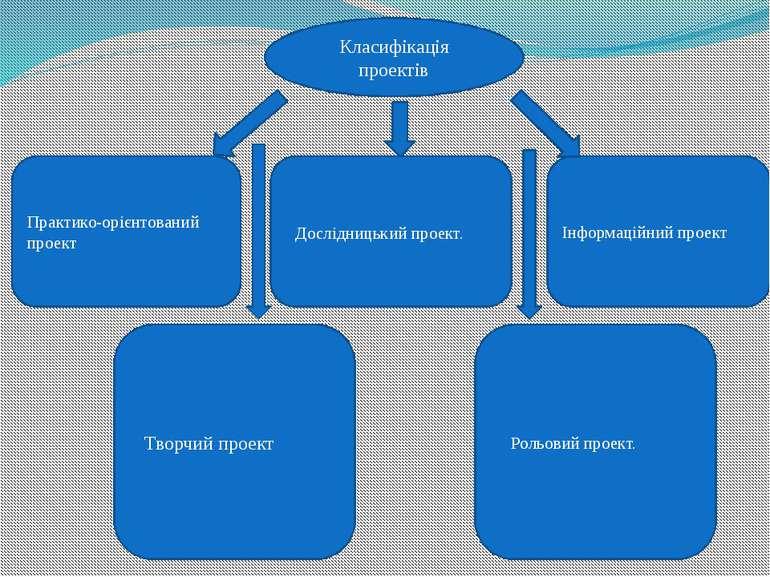 Класифікація проектів Практико-орієнтований проект Дослідницький проект. Інфо...