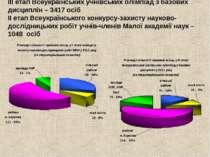 ІІІ етап Всеукраїнських учнівських олімпіад з базових дисциплін – 3417 осіб І...