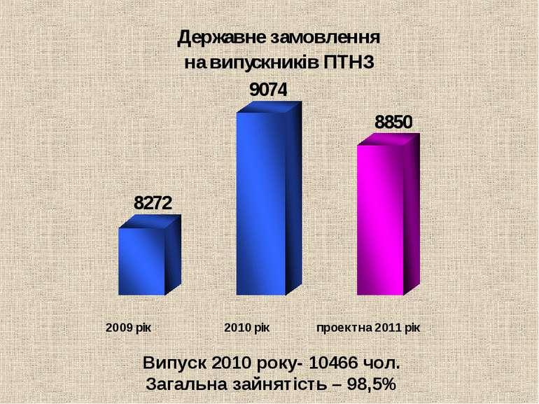 Випуск 2010 року- 10466 чол. Загальна зайнятість – 98,5%