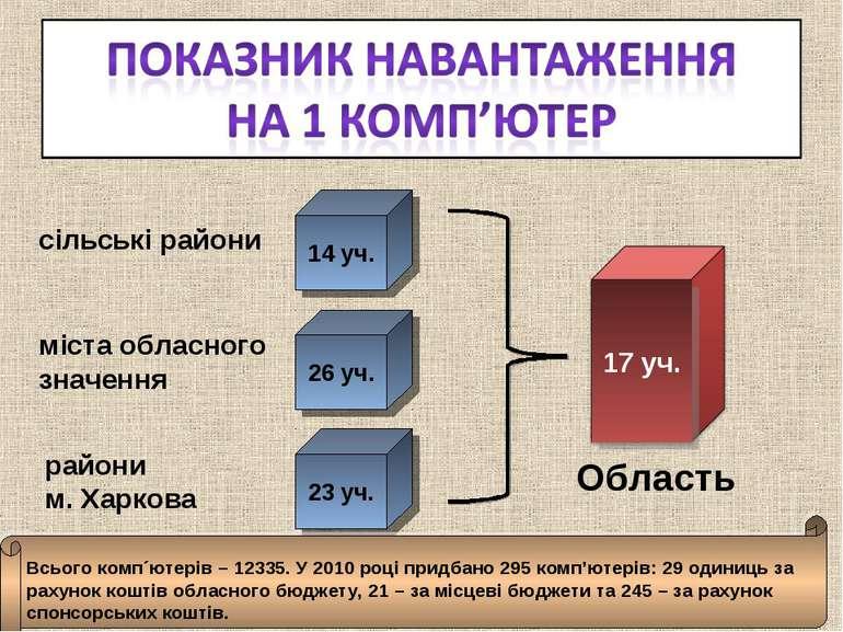 14 уч. 26 уч. сільські райони міста обласного значення райони м. Харкова 23 у...