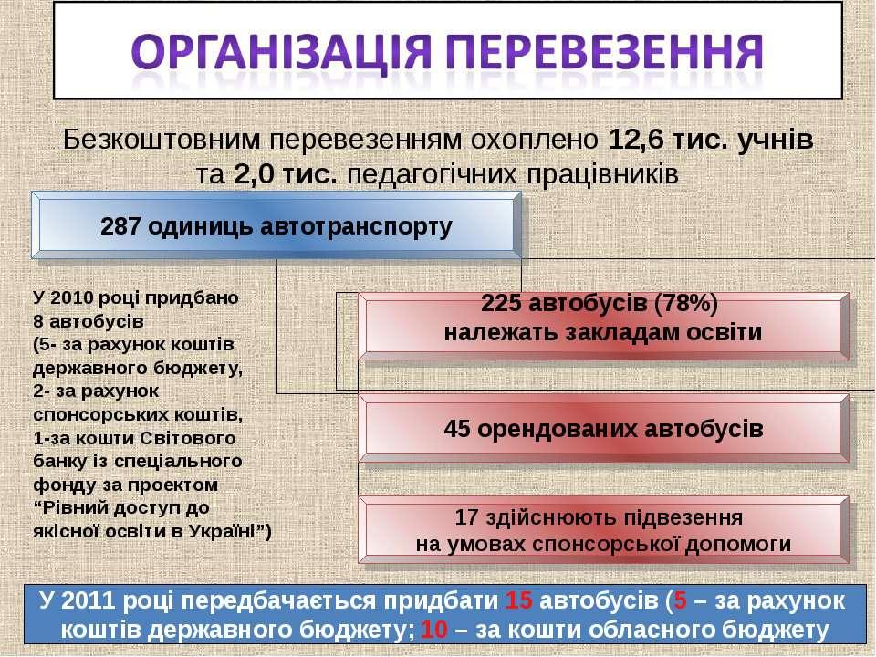 Безкоштовним перевезенням охоплено 12,6 тис. учнів та 2,0 тис. педагогічних п...