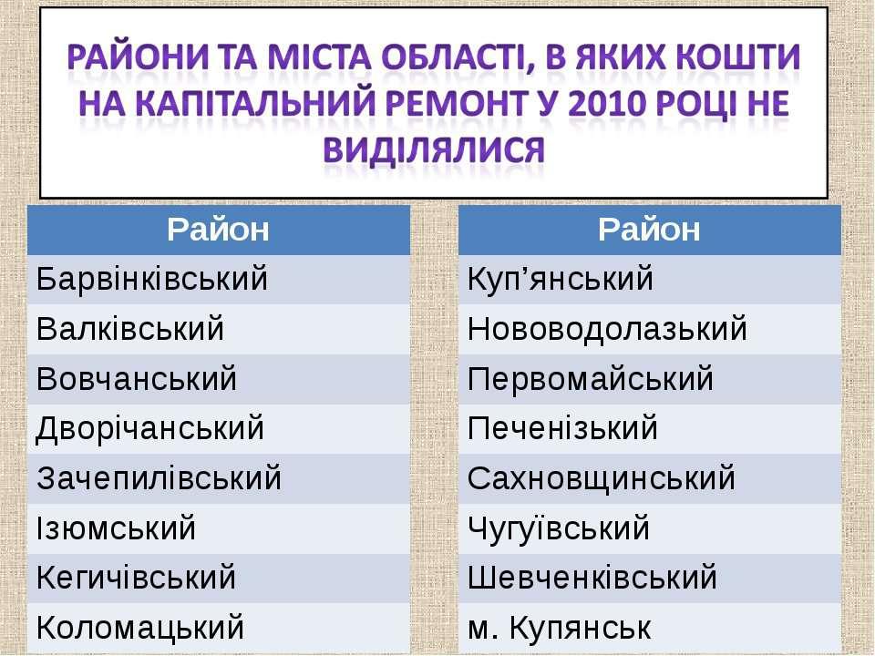 Район Барвінківський Валківський Вовчанський Дворічанський Зачепилівський Ізю...