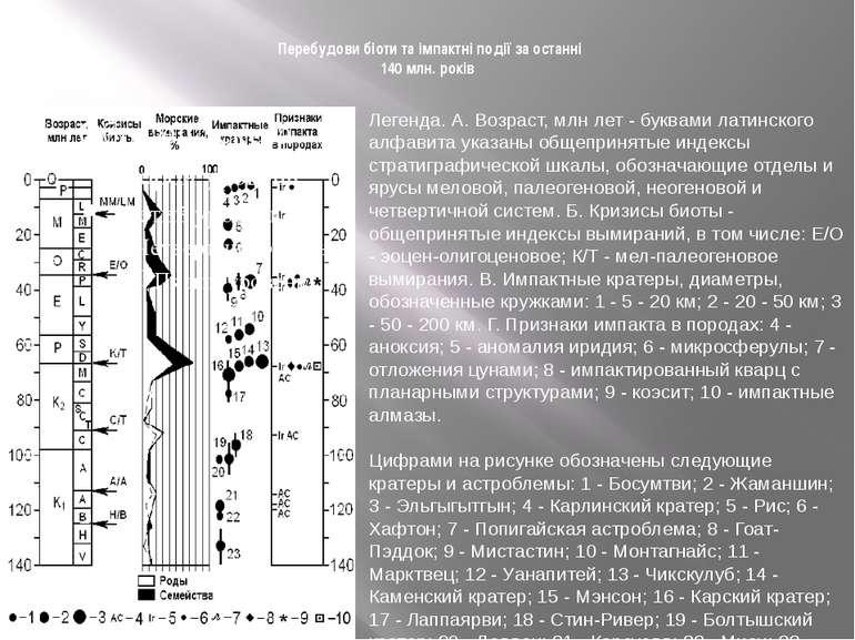 Перебудови біоти та імпактні події за останні 140 млн. років Легенда. А. Возр...
