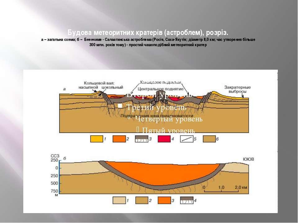 Будова метеоритних кратерів (астроблем), розріз. а – загальна схема; б – Беен...