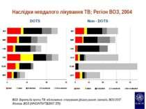 Наслідки невдалого лікування TB; Регіон ВОЗ, 2004 DOTS Non - DOTS ВОЗ Боротьб...