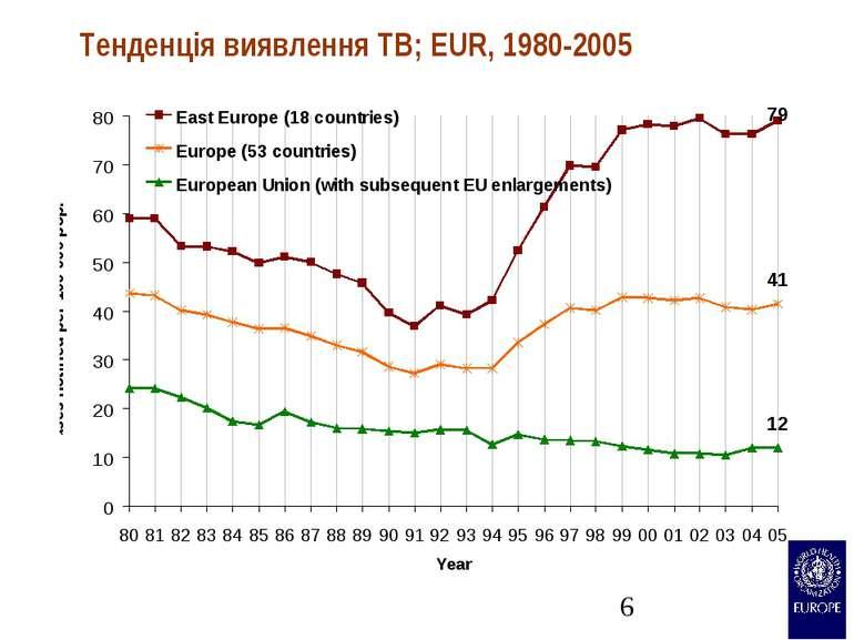 Тенденція виявлення TB; EUR, 1980-2005