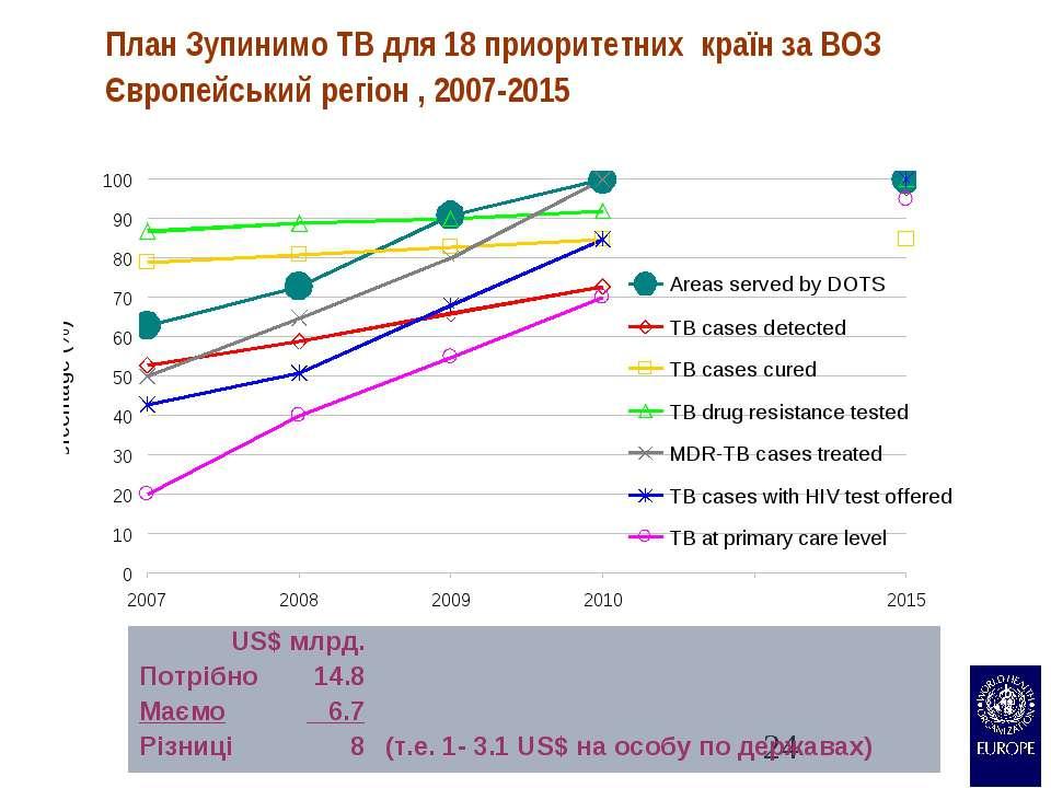 План Зупинимо TB для 18 приоритетних країн за ВОЗ Європейський регіон , 2007-...
