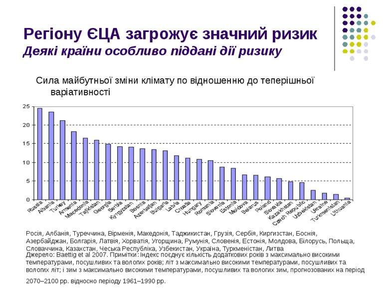 Регіону ЄЦА загрожує значний ризик Деякі країни особливо піддані дії ризику С...