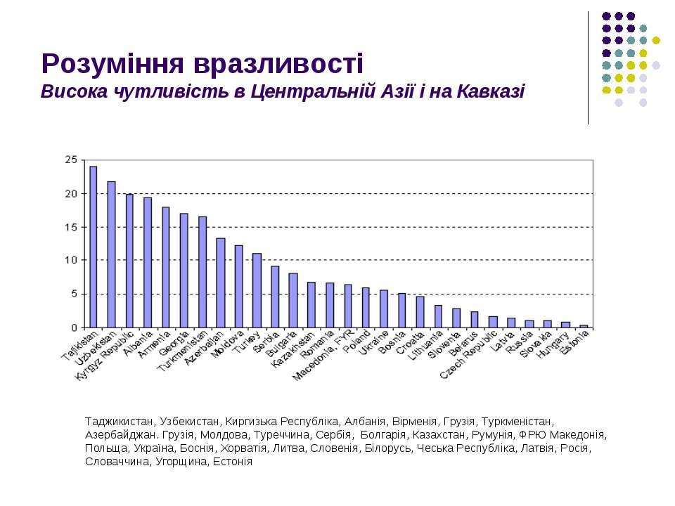 Розуміння вразливості Висока чутливість в Центральній Азії і на Кавказі Таджи...