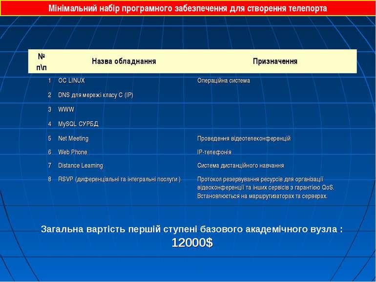 Мінімальний набір програмного забезпечення для створення телепорта Загальна в...