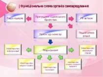   Функціональна схема органів самоврядування