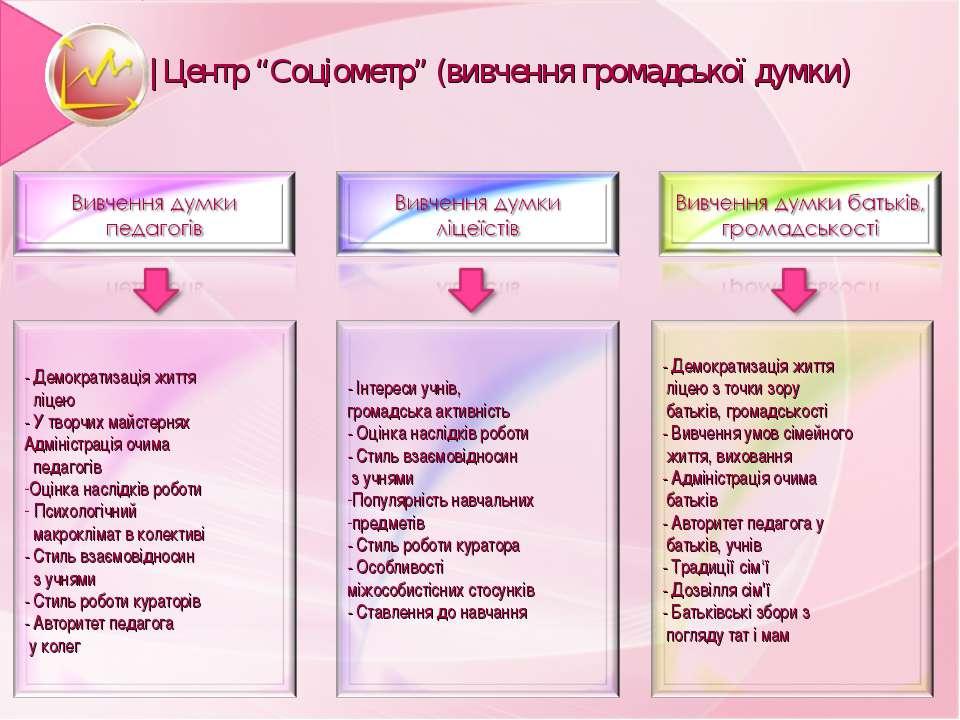 """  Центр """"Соціометр"""" (вивчення громадської думки)"""