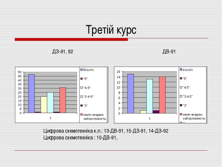 Третій курс ДЗ-91, 92 ДВ-91 Цифрова схемотехніка к.п.: 13-ДВ-91, 15-ДЗ-91, 14...