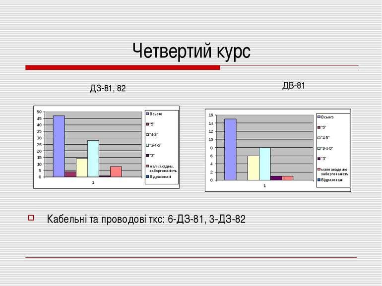 Четвертий курс Кабельні та проводові ткс: 6-ДЗ-81, 3-ДЗ-82 ДЗ-81, 82 ДВ-81