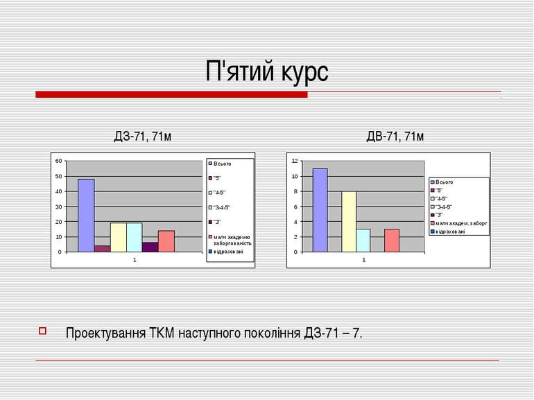 П'ятий курс Проектування ТКМ наступного покоління ДЗ-71 – 7. ДЗ-71, 71м ДВ-71...