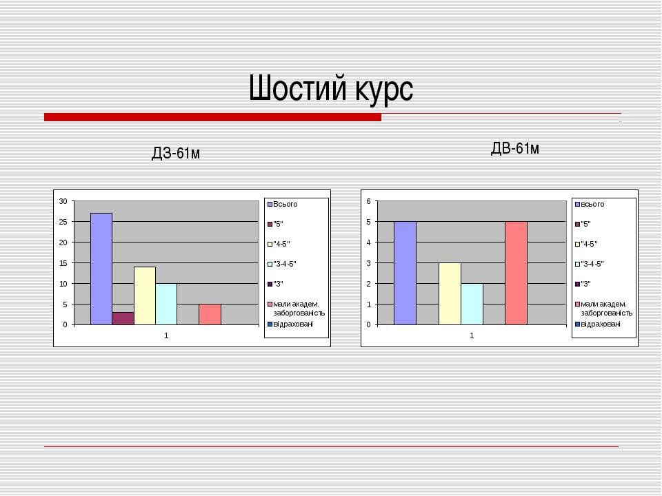 Шостий курс ДВ-61м ДЗ-61м