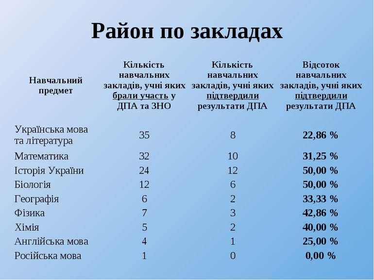 Район по закладах Навчальний предмет Кількість навчальних закладів, учні яких...