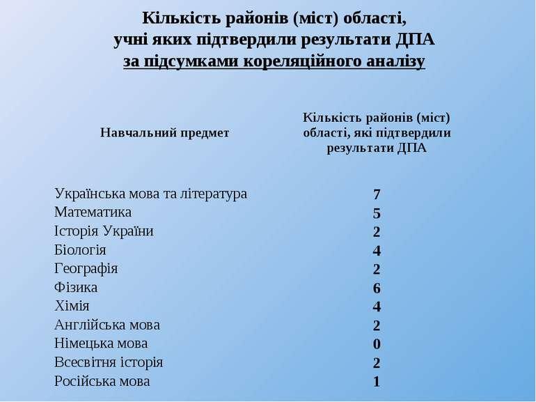 Кількість районів (міст) області, учні яких підтвердили результати ДПА за під...