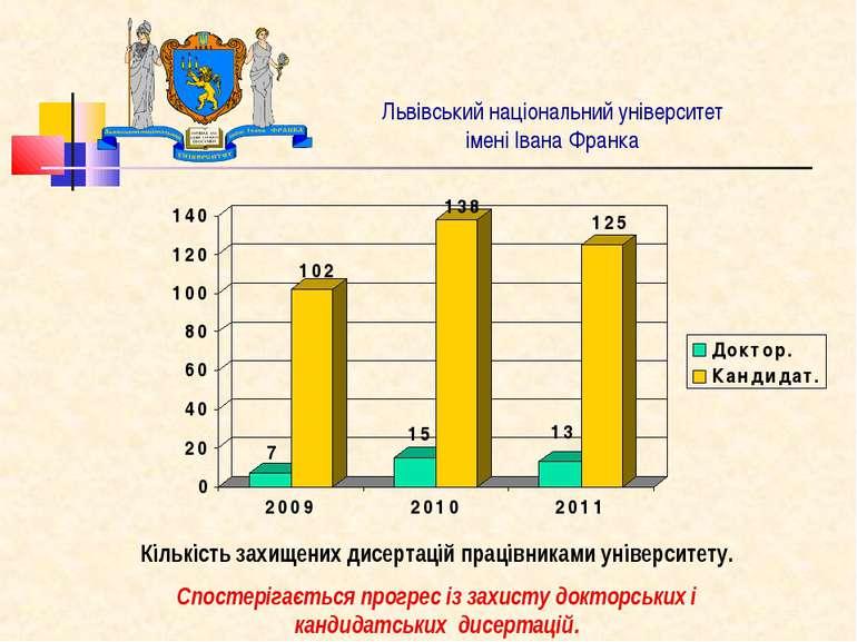 Львівський національний університет імені Івана Франка Кількість захищених ди...