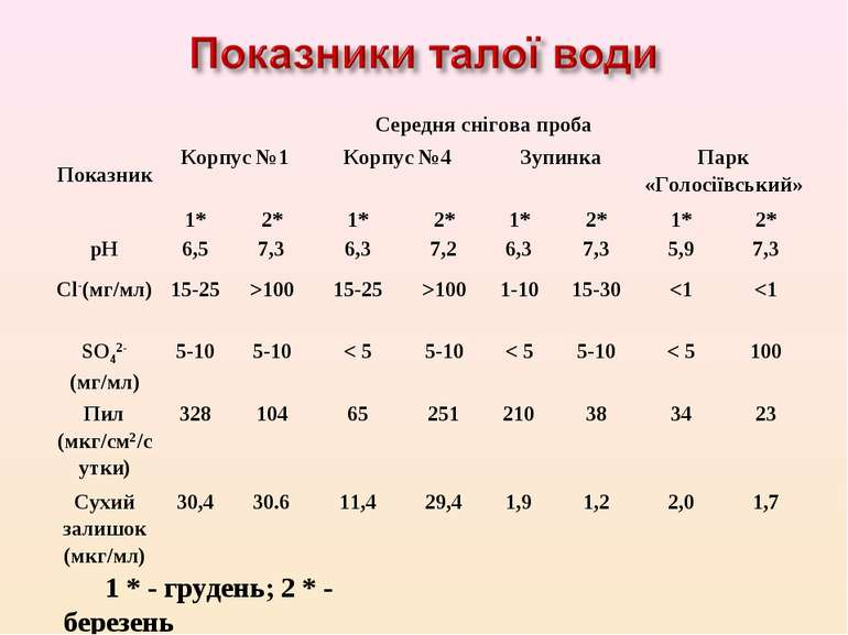 1 * - грудень; 2 * - березень Показник Середня снігова проба Корпус №1 Корпус...