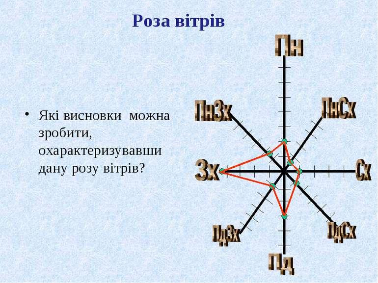 Які висновки можна зробити, охарактеризувавши дану розу вітрів?