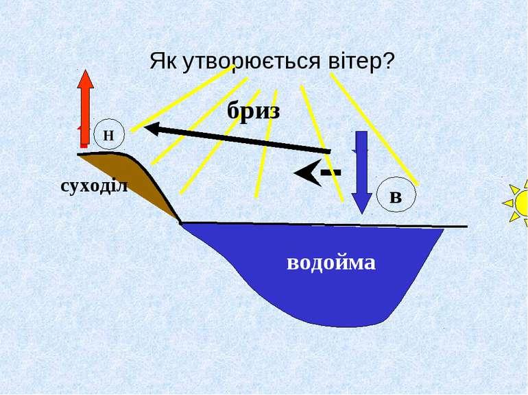 Як утворюється вітер? бриз суходіл водойма