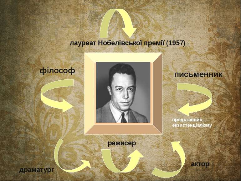лауреат Нобелівської премії (1957) філософ письменник представник екзистенціа...