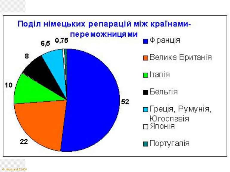 © Жаріков В.В.2008