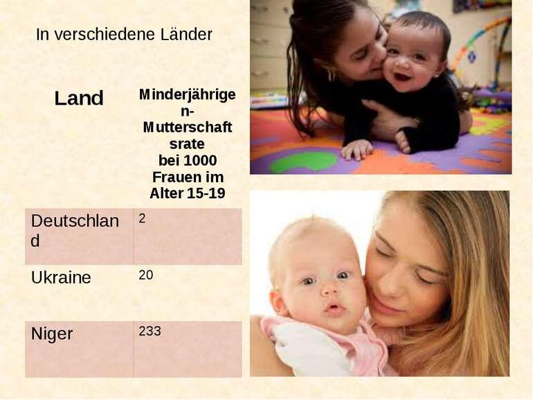 In verschiedene Länder Land Minderjährigen-Mutterschaftsrate bei 1000 Frauen ...