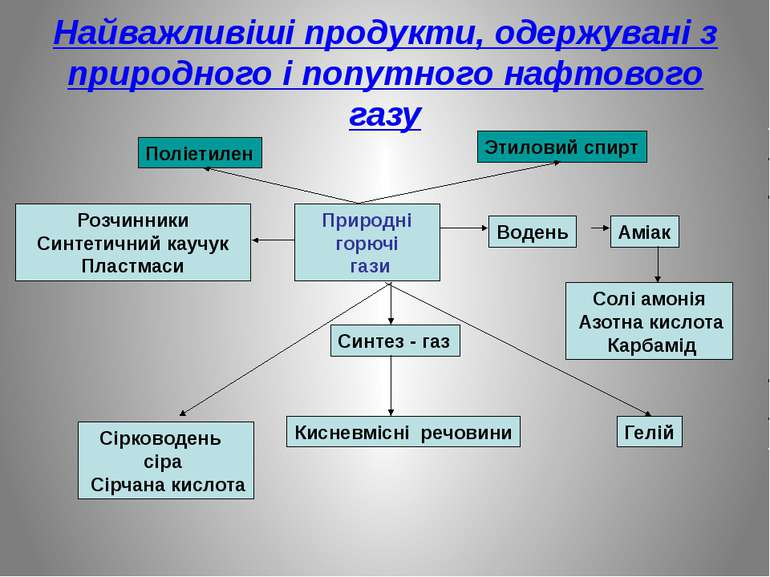 Найважливіші продукти, одержувані з природного і попутного нафтового газу При...
