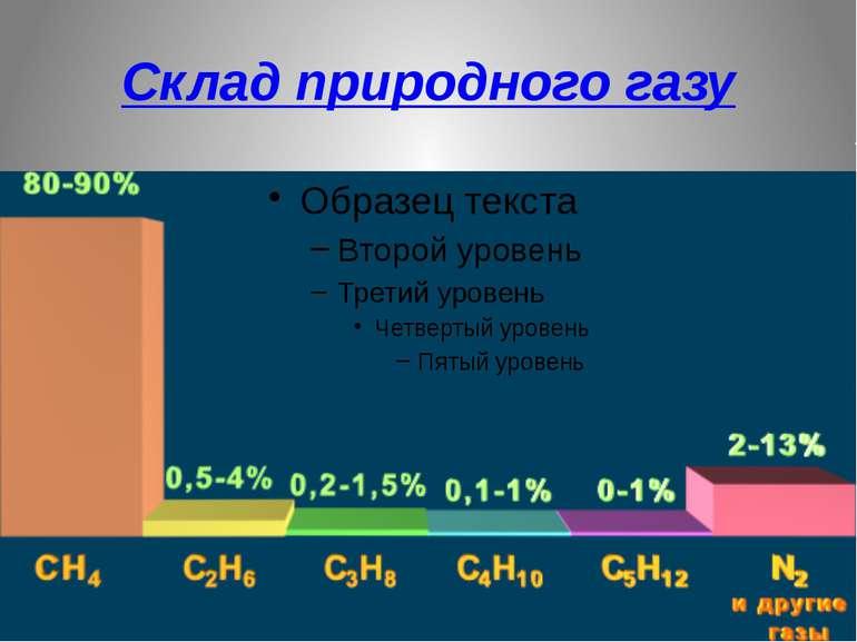 Склад природного газу