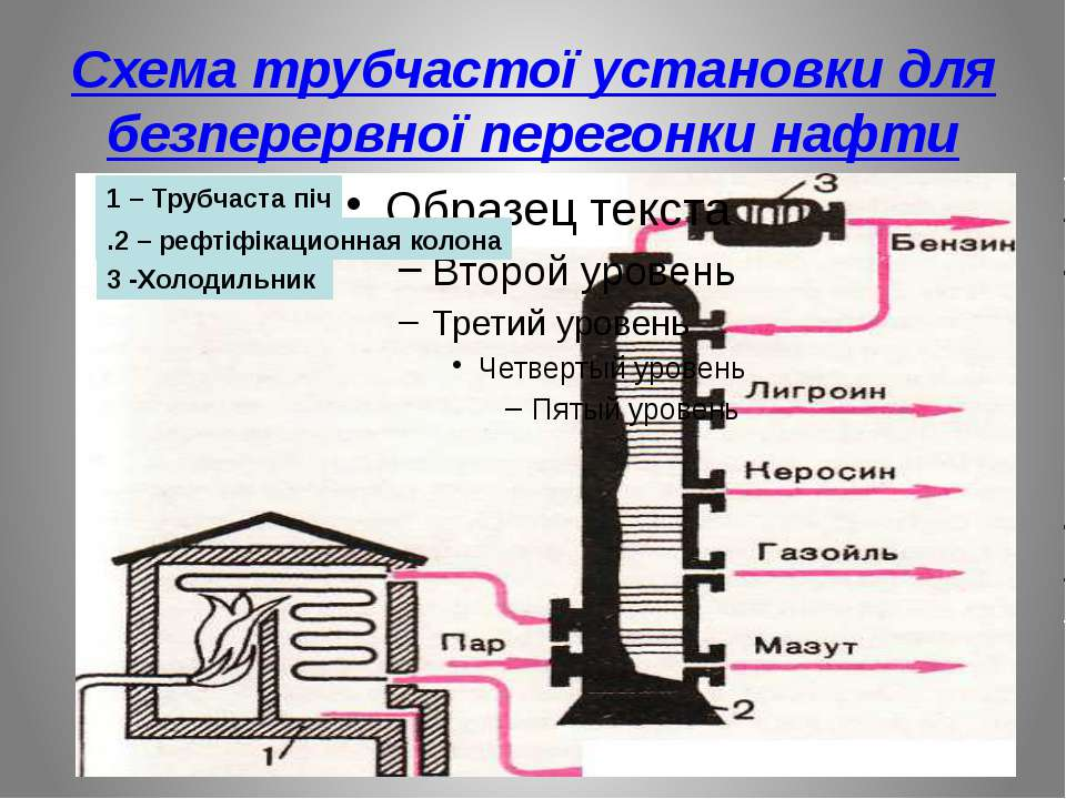 Схема трубчастої установки для безперервної перегонки нафти 1 – Трубчаста піч...