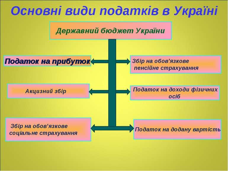Державний бюджет України Податок на прибуток Акцизний збір Збір на обов'язков...